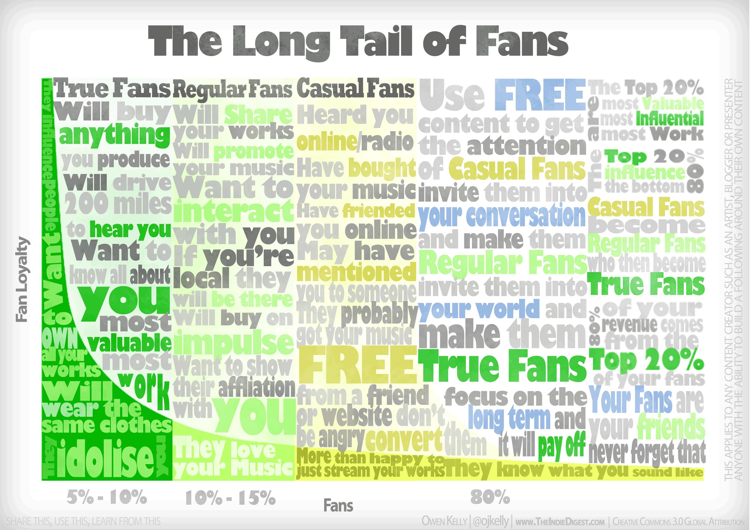 longtail_of_fans_web